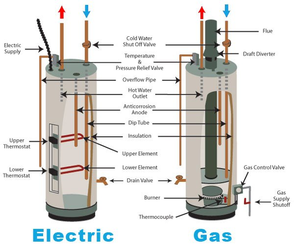 electric and gas water heater diagram