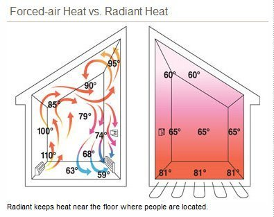 radiant heat system Pierre SD